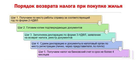 Налоговая декларация 3 ндфл киров документы требующие для регистрации ооо